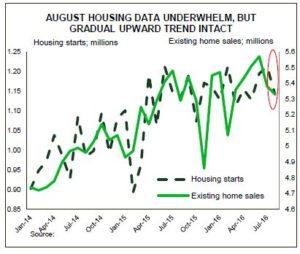 August Housing Data